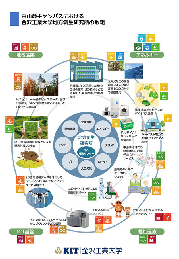 金沢工業大学地方創生研究所の取り組み図