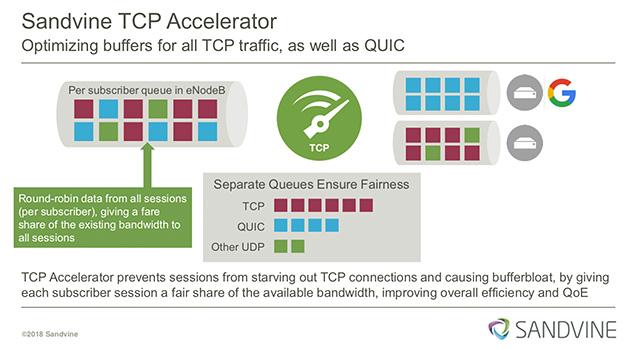 TCPの仕様が抱える課題を解決しQoEを確保するTCP Accelerator