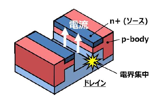 図1 トレンチの底の絶縁膜が弱い 出典:日立製作所