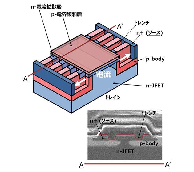 図2 開発したTED-MOSは電流が横方向に流れるが壁面に沿う電流パスが大きい 出典日立製作所