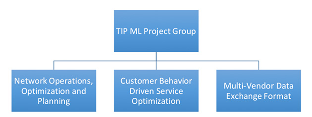 第4回 グローバル市場での通信運用自動化の動向(2)