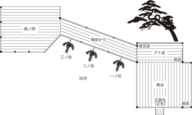 図9──能舞台の平面図。舞台のところの板が横張り。ほかはすべて縦張り。(マツダオフィス作成なのでクレジット表記は不要)