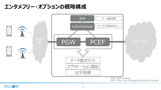 PGWとPCEF(Policy and Charging Enforcement Function)