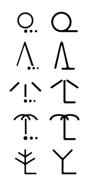 図21──広葉樹林・針葉樹林・ヤシ科樹林・桑畑のそれぞれの地図記号の変遷。左側が明治・大正・太平洋戦争前。右端が昭和40年(1965)に制定され現在に至る記号。(『et(エ)──128件の記号事件ファイル』松田行正、牛若丸、2008)