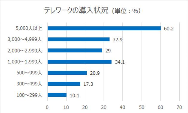 出典: 「平成29年通信利用動向調査」総務省、2018年7月
