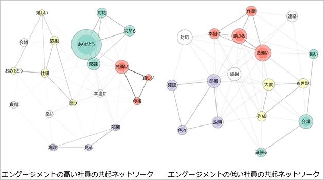 図1:エンゲージメントグループ別の共起ネットワークの図