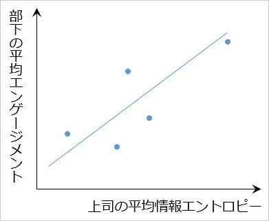 図2:上司の平均情報エントロピーと部下の平均エンゲージメントの散布図