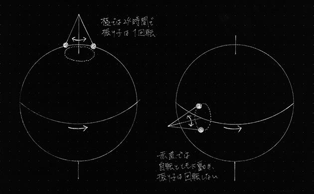 写真2 振り子と自転の原理