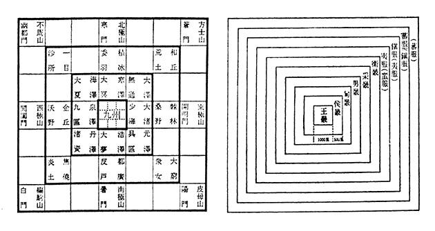 図1──古代中国の世界観、天円地方説。右図の「王畿」を拡大したのが左図。「王畿」より周辺に行くにしたがって蛮族・夷狄(野蛮人・外国人)の世界となっている。(『中国の青い鳥──シノロワジー雑草譜』中野美代子、平凡社ライブラリー、1994)