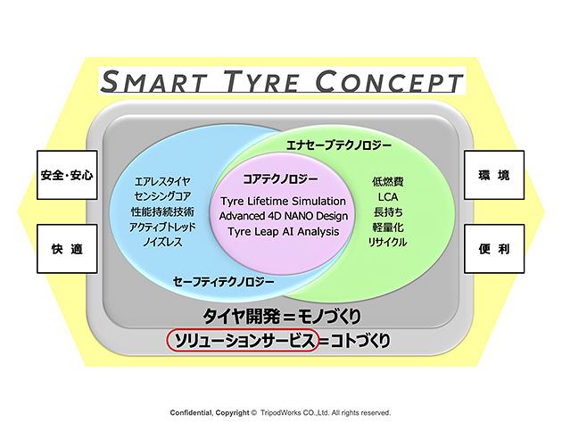 商用車のIoT化を加速するBLUE-Connectとタイヤマネージメントサービス