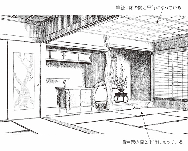 図10──日本建築のルールのひとつ、竿縁と畳は床の間と平行にする。図は、エドワード・モースによる床の間のある座敷のスケッチ。(「床の間」Wikipedia)