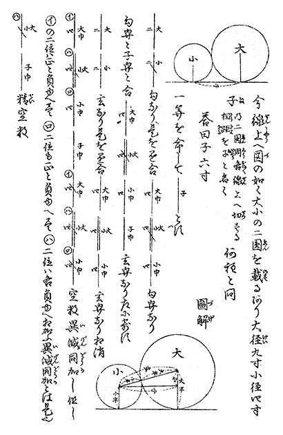 図18──山本賀前(やまもとがぜん)の数学書『大全塵劫(じんこう)記』(1832)のなかの図形問題のページ。右から左へ書かれた「大小」や、縦の横倒しの「大半、小半、玄、子」の文字が見える。(『基礎数学選書18 数字と数学記号の歴史』大矢真一、裳華房、1978)
