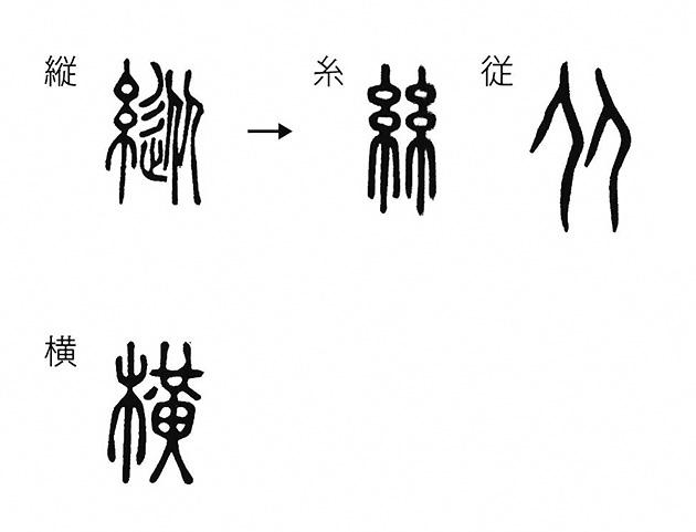 図9──紀元100年ごろつくられた最古の部首別漢字字典『説文解字』に書かれている「縦」「横」。「縦」は「糸」と「従」で構成され、もともとはどちらもツインの漢字だった。