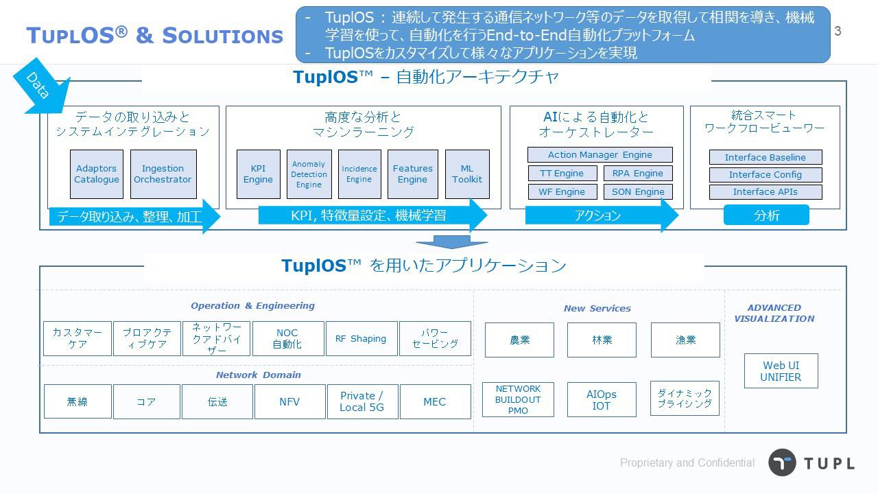 TuplOSのアーキテクチャと実現する自動化ソリューションの広がり