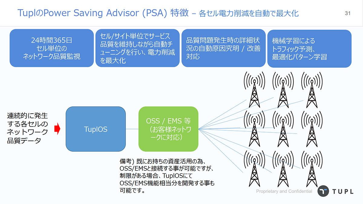 Power Saving Advisor
