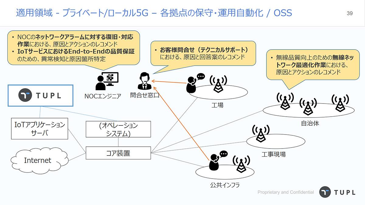OSS(運用支援システム)