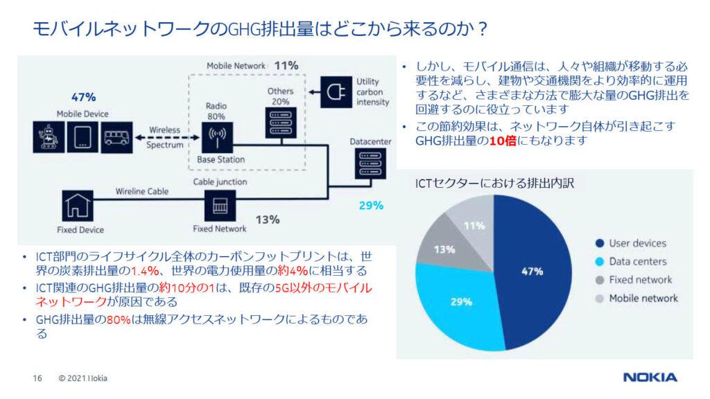 モバイルネットワークの温室効果ガス排出状況